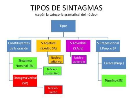La Oración Simple Sintagmas Y Funciones Miguel ángel Del